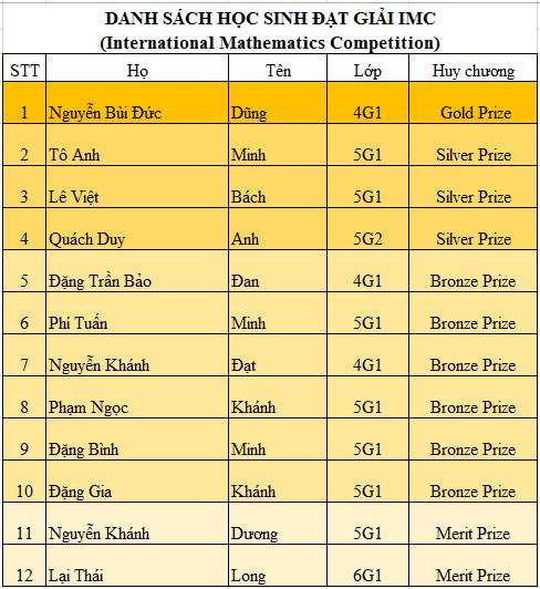 Danh sách học sinh CLB Toán MathSpace đạt giải trong kì thi IMC